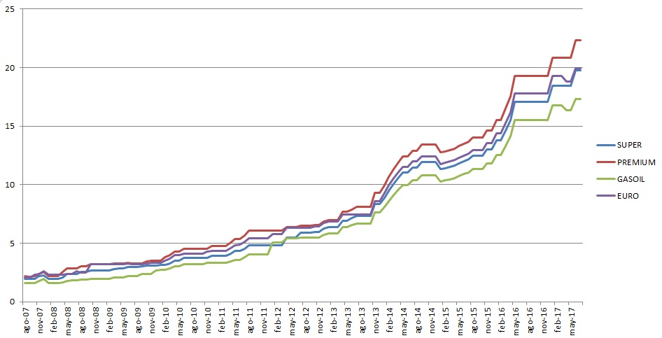 66b8419764b9 Evolución de los precios desde el 2007